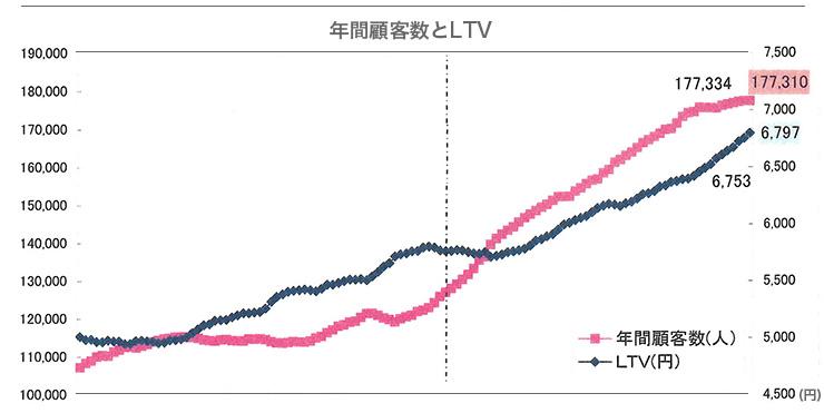 年間顧客数とLTV