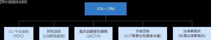 弊社組織体制図