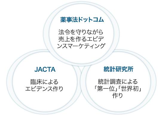 薬事法ドットコム・JACTA・統計研究所