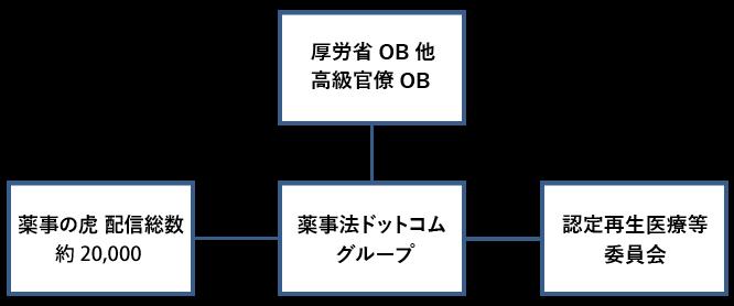 YDCのフォーメーション