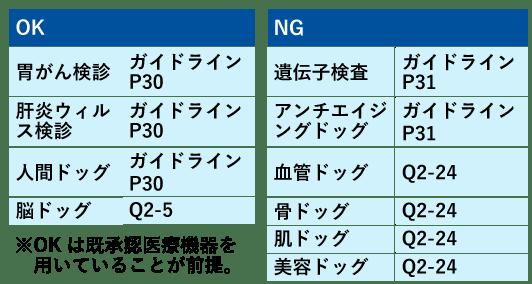 健康診査OK・NG